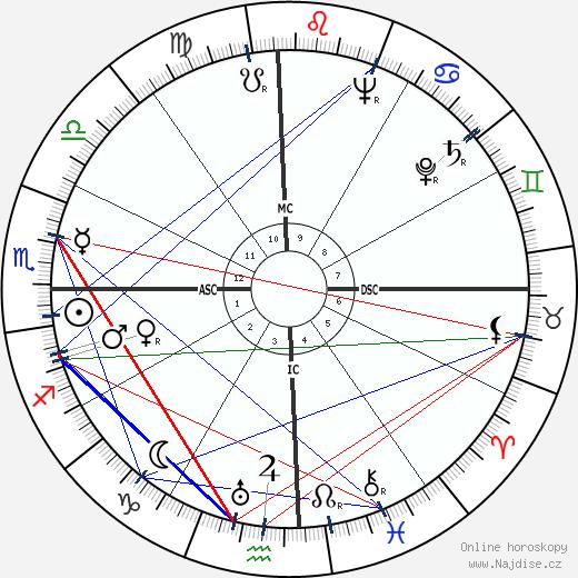 Henri Laborit wikipedie wiki 2018, 2019 horoskop