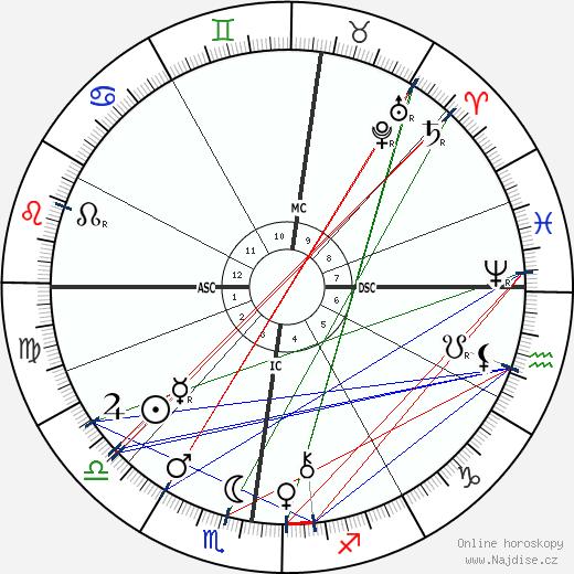 Henri Louis Le Chatelier wikipedie wiki 2020, 2021 horoskop