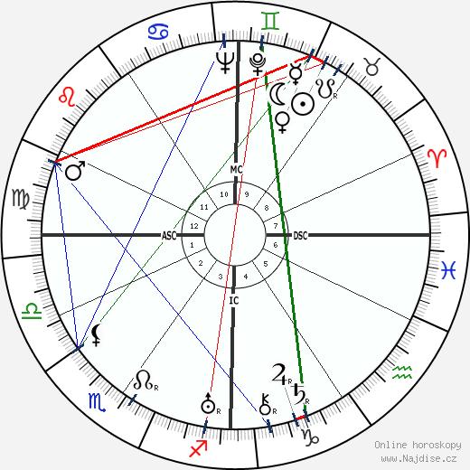 Henri Sauguet wikipedie wiki 2018, 2019 horoskop