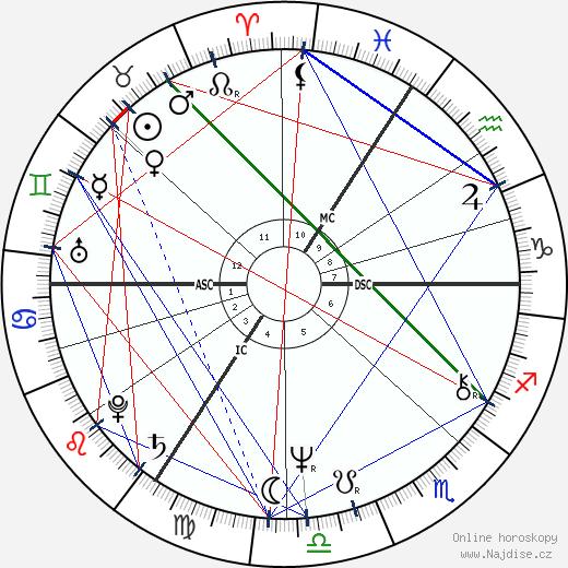 Henri Seroka wikipedie wiki 2019, 2020 horoskop