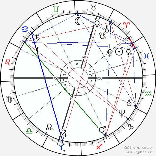 Henrik Ibsen wikipedie wiki 2018, 2019 horoskop