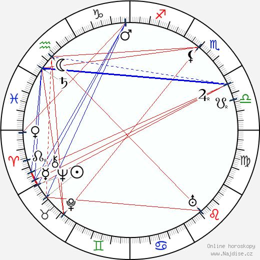 Henry A. Barrows wikipedie wiki 2017, 2018 horoskop