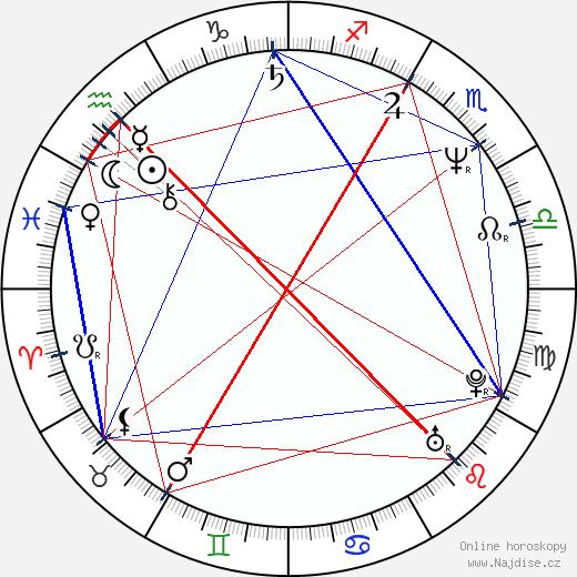 Henry Czerny wikipedie wiki 2020, 2021 horoskop