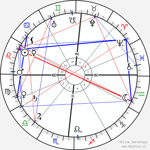 Henry Ford wikipedie wiki 2020, 2021 horoskop