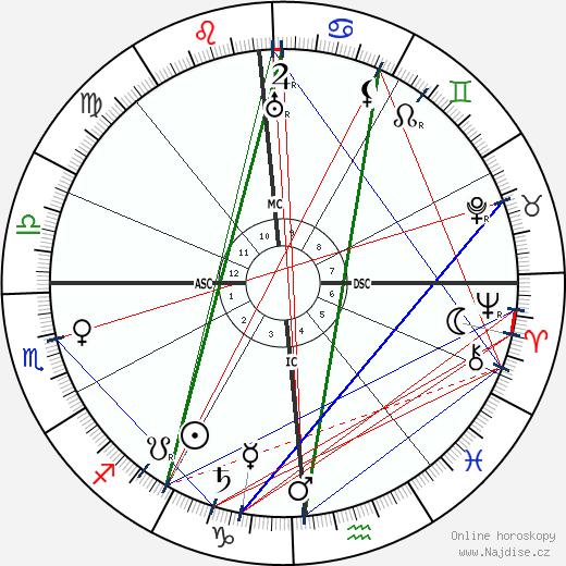 Henry Hadley wikipedie wiki 2018, 2019 horoskop
