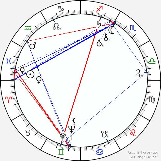 Henry Hathaway wikipedie wiki 2017, 2018 horoskop
