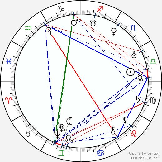 Henry Hull wikipedie wiki 2019, 2020 horoskop