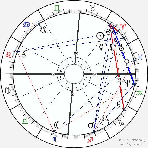 Henry James wikipedie wiki 2019, 2020 horoskop