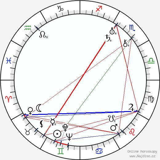 Henry Kendall wikipedie wiki 2018, 2019 horoskop