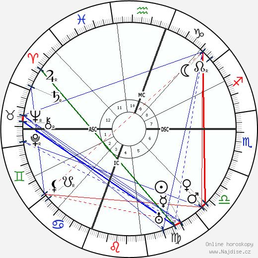 Henry L. Mencken wikipedie wiki 2017, 2018 horoskop