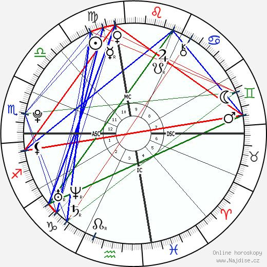 Henry Lee Hopper wikipedie wiki 2018, 2019 horoskop