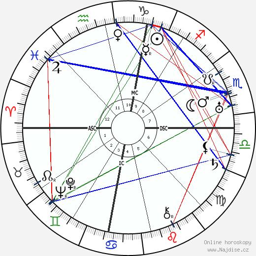 Henry Miller wikipedie wiki 2019, 2020 horoskop