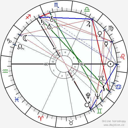 Henry Moore wikipedie wiki 2020, 2021 horoskop