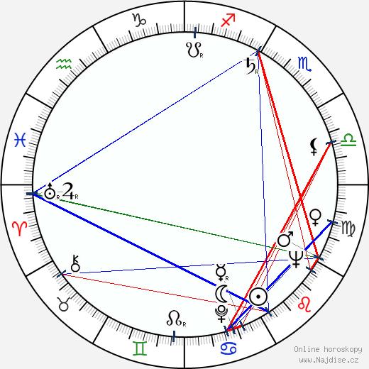 Henry O wikipedie wiki 2018, 2019 horoskop