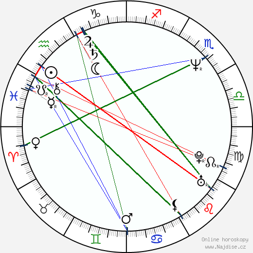 Henry Rollins wikipedie wiki 2017, 2018 horoskop