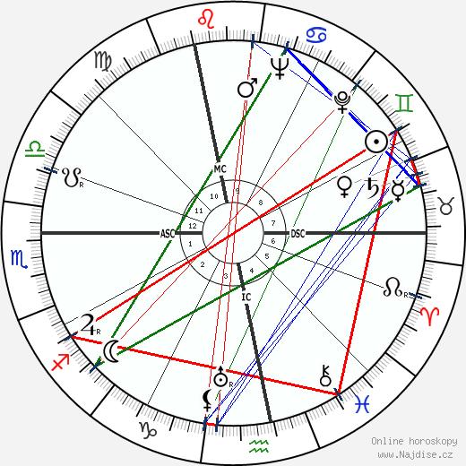Henry 'Scoop' Jackson wikipedie wiki 2018, 2019 horoskop