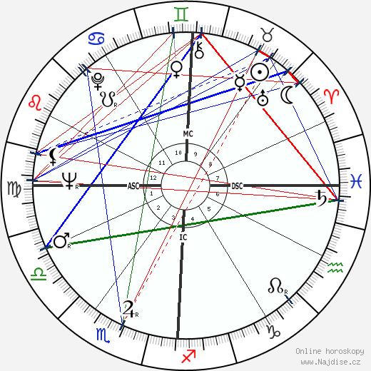 Henry Stern wikipedie wiki 2019, 2020 horoskop