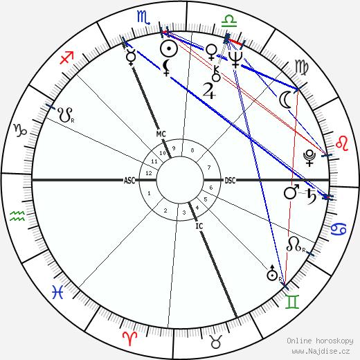 Henry Winkler wikipedie wiki 2019, 2020 horoskop