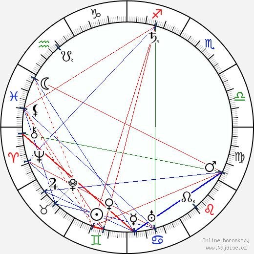 Henry Woodruff wikipedie wiki 2017, 2018 horoskop
