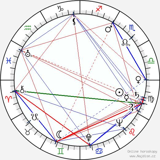 Henryk Abbe wikipedie wiki 2018, 2019 horoskop