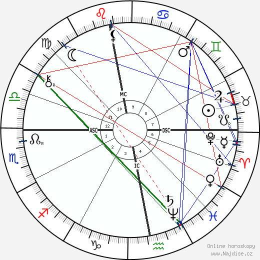 Henryk Sienkiewicz wikipedie wiki 2019, 2020 horoskop