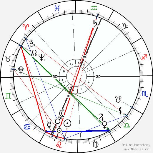 Herbert Hoover wikipedie wiki 2017, 2018 horoskop