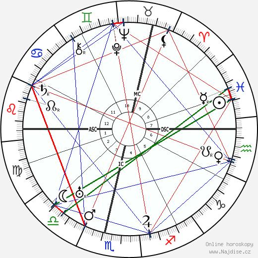 Herbert Ihering wikipedie wiki 2018, 2019 horoskop