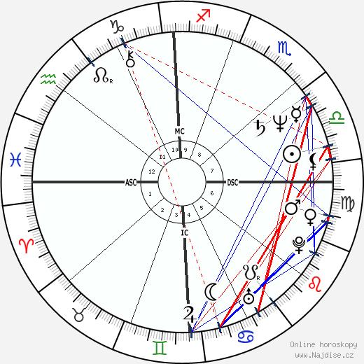 Herbert Kim Deneau wikipedie wiki 2018, 2019 horoskop