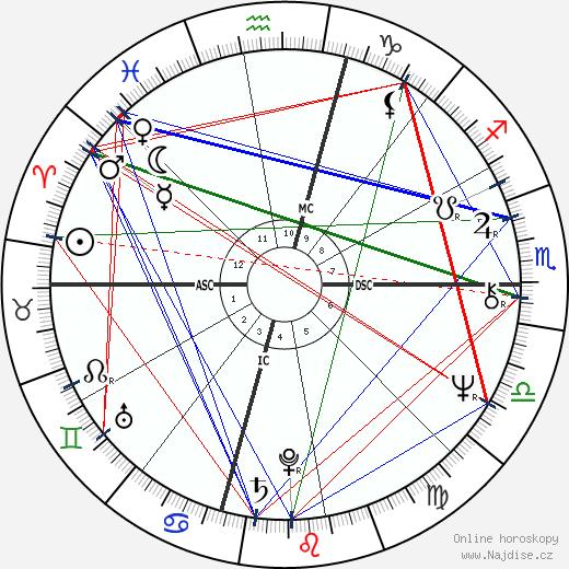 Herbert Mullin wikipedie wiki 2020, 2021 horoskop