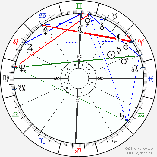 Heriwenta Mae Faggs wikipedie wiki 2018, 2019 horoskop