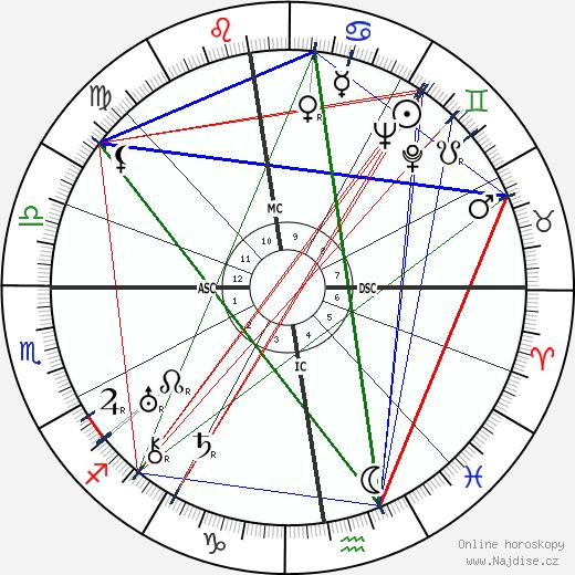 Hermann Reutter wikipedie wiki 2019, 2020 horoskop