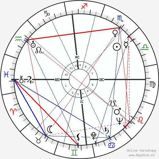 Hermann Sporner wikipedie wiki 2018, 2019 horoskop