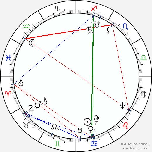 Hermína Franková wikipedie wiki 2019, 2020 horoskop