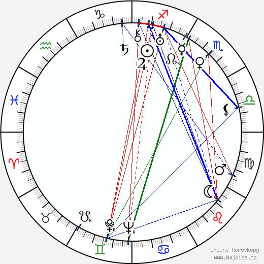 Hermína Týrlová wikipedie wiki 2019, 2020 horoskop