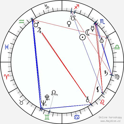 Hermína Vojtová wikipedie wiki 2019, 2020 horoskop