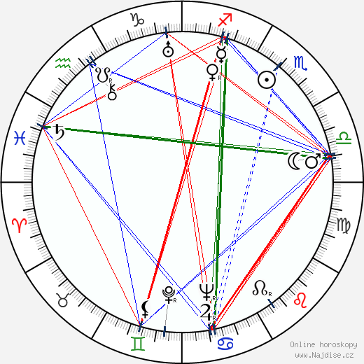 Hermione Baddeley wikipedie wiki 2019, 2020 horoskop