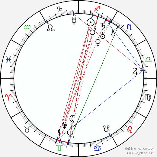 Hermione Gingold wikipedie wiki 2017, 2018 horoskop