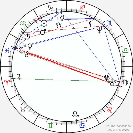 Hernán Gaffet wikipedie wiki 2018, 2019 horoskop