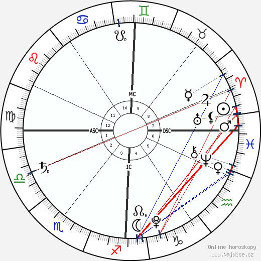 Hero Harper Quinn wikipedie wiki 2018, 2019 horoskop