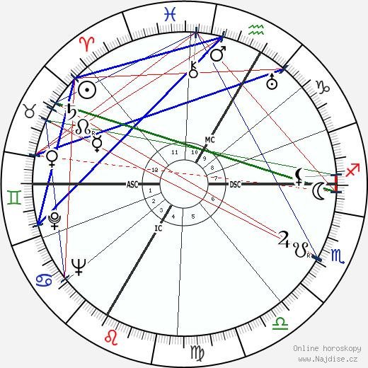 Hervé Bazin wikipedie wiki 2018, 2019 horoskop