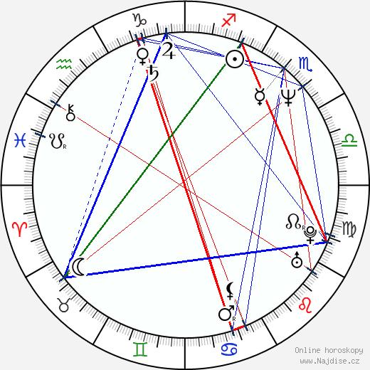 Hiam Abbass wikipedie wiki 2019, 2020 horoskop