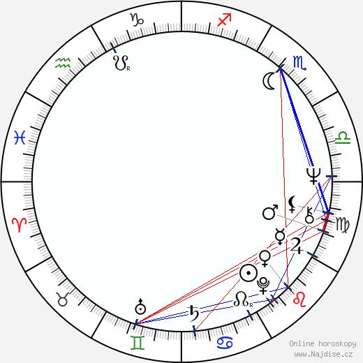 Hidde Maas wikipedie wiki 2017, 2018 horoskop