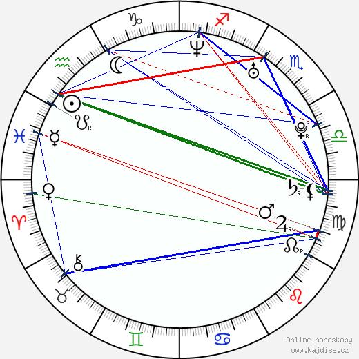 Hilary Angelo wikipedie wiki 2018, 2019 horoskop