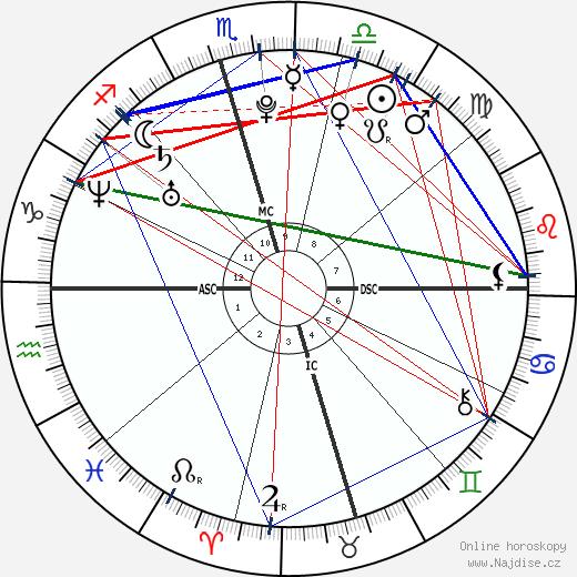 Hilary Duff wikipedie wiki 2020, 2021 horoskop