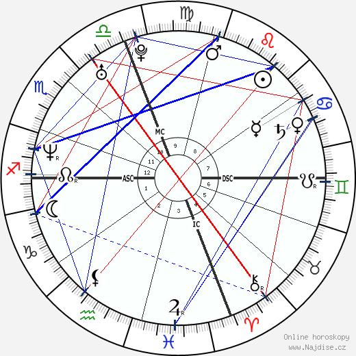 Hilary Swank wikipedie wiki 2020, 2021 horoskop