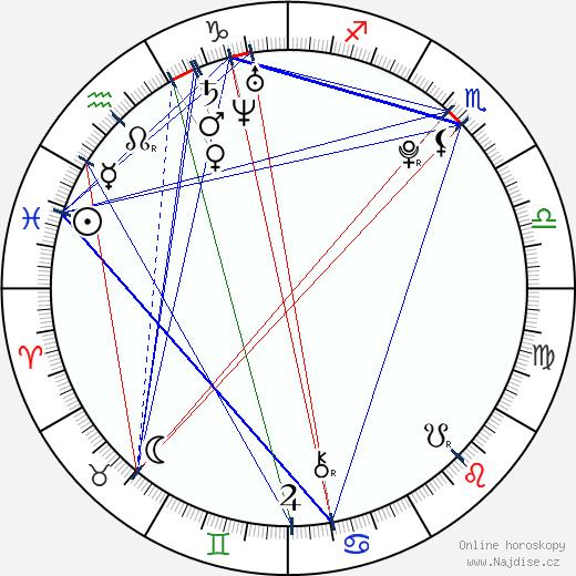 Hillary Hindi wikipedie wiki 2018, 2019 horoskop