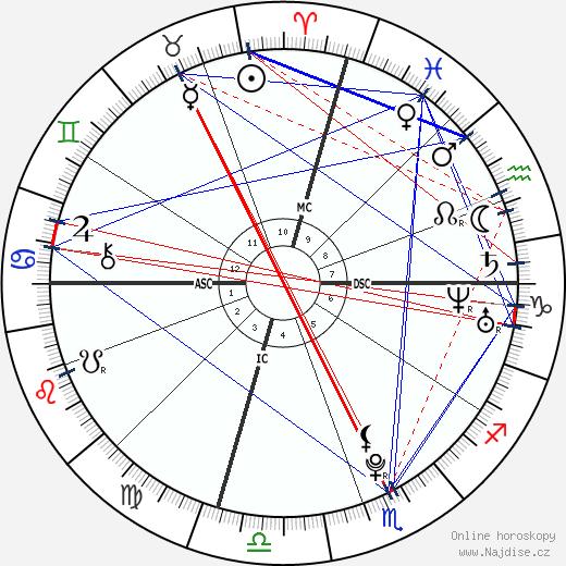 Himchan wikipedie wiki 2018, 2019 horoskop