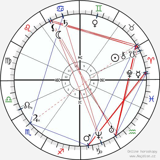 Hippolyte Taine wikipedie wiki 2020, 2021 horoskop