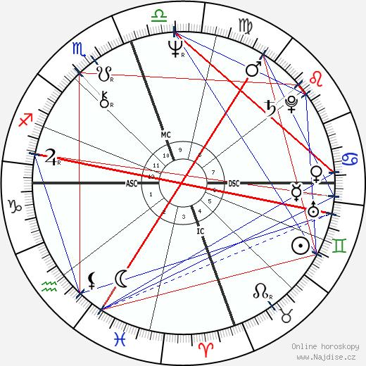 Hiro Yamagata wikipedie wiki 2017, 2018 horoskop