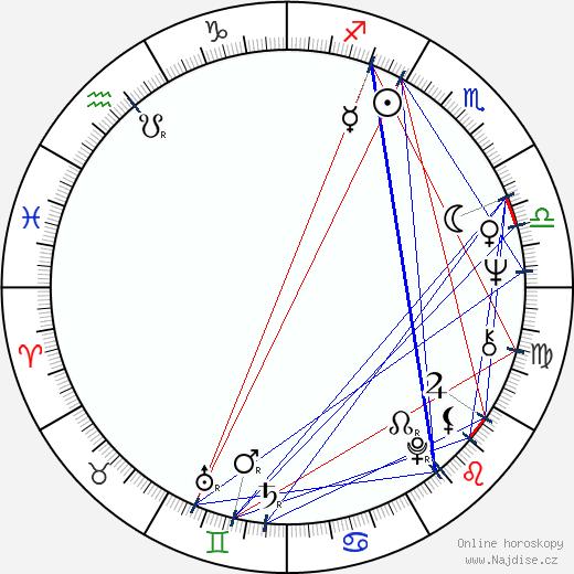 Hiroshi Ueda wikipedie wiki 2017, 2018 horoskop